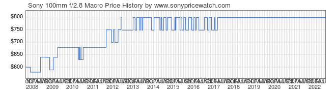 Price History Graph for Sony 100mm f/2.8 Macro (A-Mount, SAL100M28)