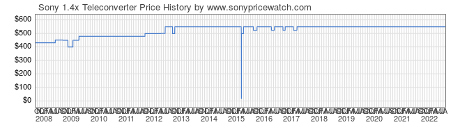 Price History Graph for Sony 1.4x Teleconverter (A-Mount, SAL14TC)
