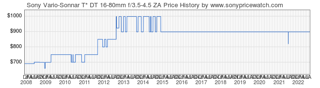 Price History Graph for Sony Vario-Sonnar T* DT 16-80mm f/3.5-4.5 ZA (A-Mount, SAL1680Z)