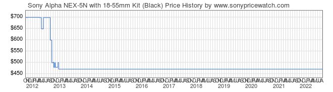 Price History Graph for Sony Alpha NEX-5N with 18-55mm Kit (Black) (NEX5NK/B)