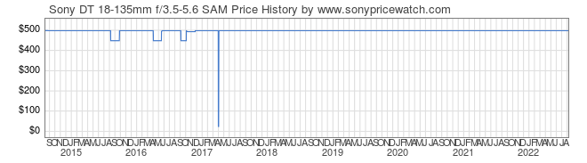 Price History Graph for Sony DT 18-135mm f/3.5-5.6 SAM (A-Mount, SAL18135)