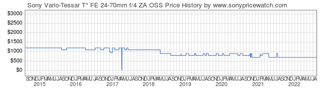 Price History Graph for Sony Vario-Tessar T* FE 24-70mm f/4 ZA OSS (E-Mount, SEL2470Z)