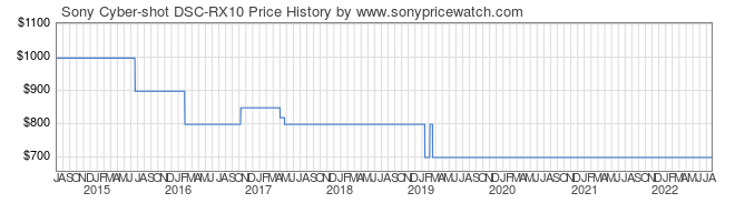 Price History Graph for Sony Cyber-shot DSC-RX10 (DSCRX10/B)