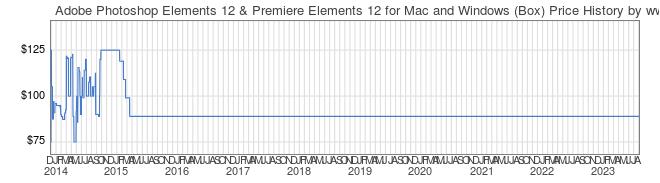 Adobe Photoshop Elements 12 & Premiere Elements 12 for Mac