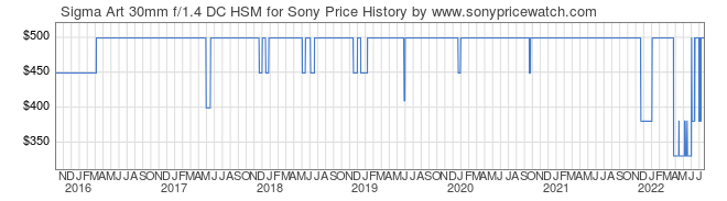 Price History Graph for Sigma Art 30mm f/1.4 DC HSM for Sony