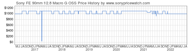 Price History Graph for Sony FE 90mm f/2.8 Macro G OSS (E-Mount, SEL90M28G)