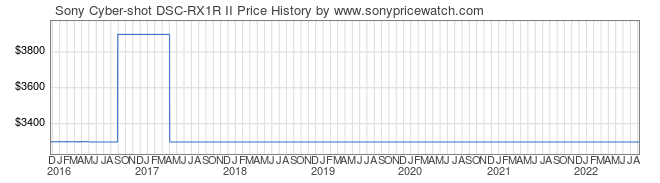 Price History Graph for Sony Cyber-shot DSC-RX1R II (DSCRX1RM2/B)