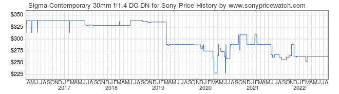 Price History Graph for Sigma Contemporary 30mm f/1.4 DC DN for Sony