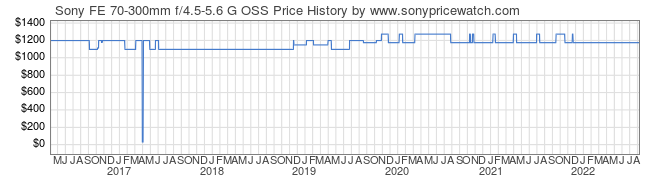 Price History Graph for Sony FE 70-300mm f/4.5-5.6 G OSS (E-Mount, SEL70300G)