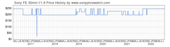 Price History Graph for Sony FE 50mm f/1.8 (E-Mount, SEL50F18F)