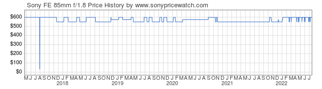 Price History Graph for Sony FE 85mm f/1.8 (E-Mount, SEL85F18)