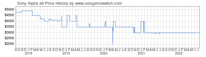 Price History Graph for Sony Alpha a9 (ILCE9/B)