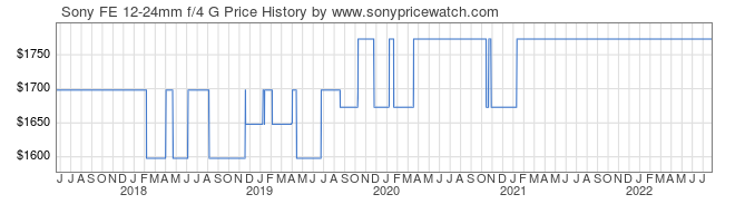 Price History Graph for Sony FE 12-24mm f/4 G (E-Mount, SEL1224G)