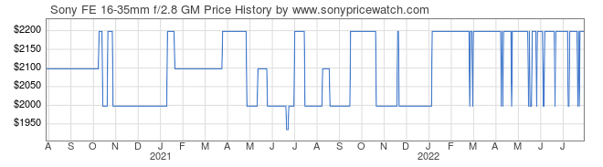 Price History Graph for Sony FE 16-35mm f/2.8 GM (E-Mount, SEL1635GM)