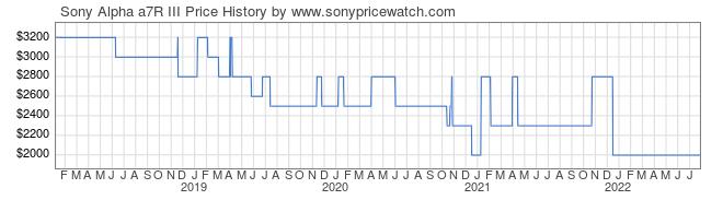 Price History Graph for Sony Alpha a7R III (ILCE7RM3/B)