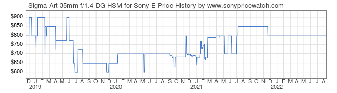 Price History Graph for Sigma Art 35mm f/1.4 DG HSM for Sony E