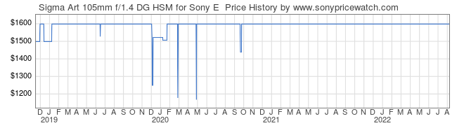 Price History Graph for Sigma Art 105mm f/1.4 DG HSM for Sony E