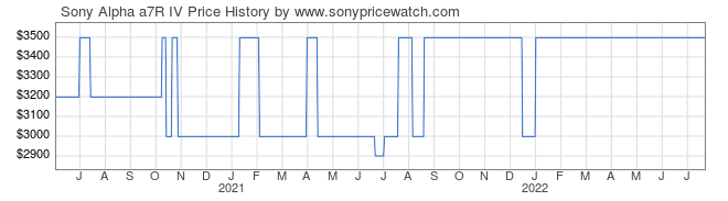 Price History Graph for Sony Alpha a7R IV (ILCE7RM4/B)